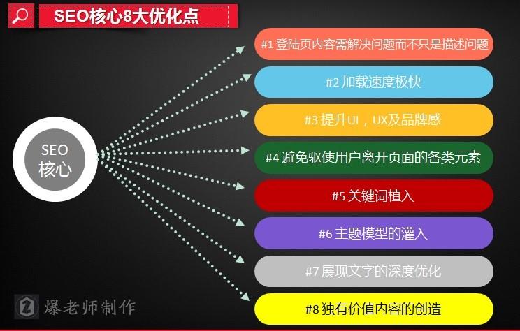SEO核心8大优化点